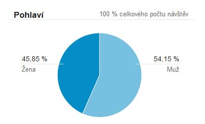 Pohlavní návštěv tehotenstvi.cz