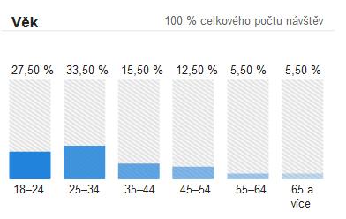 Věk návštěv tehotenstvi.cz